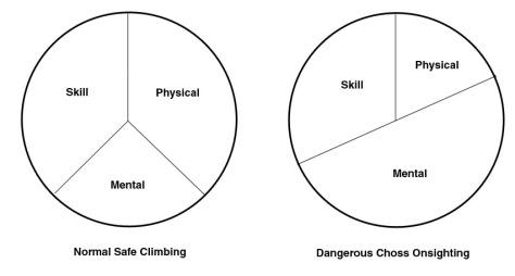 Break Down of Climbing